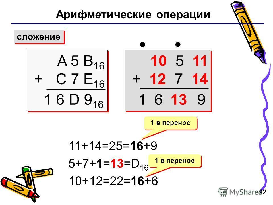 22 Арифметические операции сложение A 5 B 16 + C 7 E 16 A 5 B 16 + C 7 E 16 1 6 D 9 16 10 5 11 + 12 7 14 10 5 11 + 12 7 14 11+14=25=16+9 5+7+1=13=D 16 10+12=22=16+6 1 в перенос 13961