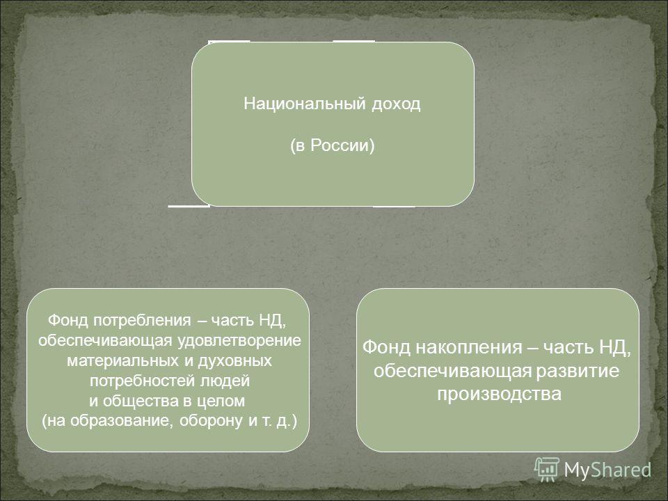 (в России) Фонд потребления – часть НД, обеспечивающая удовлетворение материальных и духовных потребностей людей и общества в целом (на образование, оборону и т. д.) Фонд накопления – часть НД, обеспечивающая развитие производства
