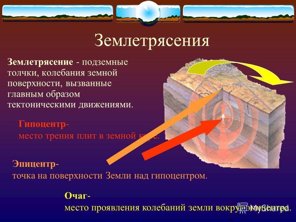 Землетрясения Землетрясение - подземные толчки, колебания земной поверхности, вызванные главным образом тектоническими движениями. Гипоцентр- место трения плит в земной коре. Эпицентр- точка на поверхности Земли над гипоцентром. Очаг- место проявлени