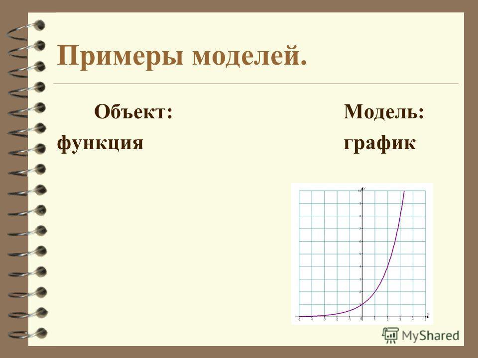 Примеры моделей. Объект: Модель: функцияграфик