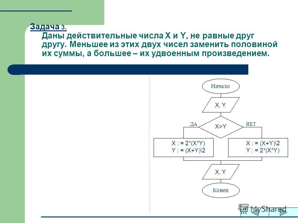 Задача 3. Даны действительные числа X и Y, не равные друг другу. Меньшее из этих двух чисел заменить половиной их суммы, а большее – их удвоенным произведением. X, Y X>Y X : = 2*(X*Y) Y : = (X+Y)\2 X, Y Конец Начало НЕТДА X : = (X+Y)\2 Y : = 2*(X*Y)