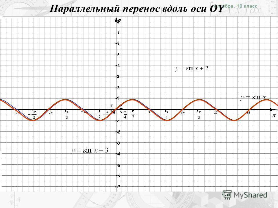 1 Исследование тригонометрических функций на монотонность