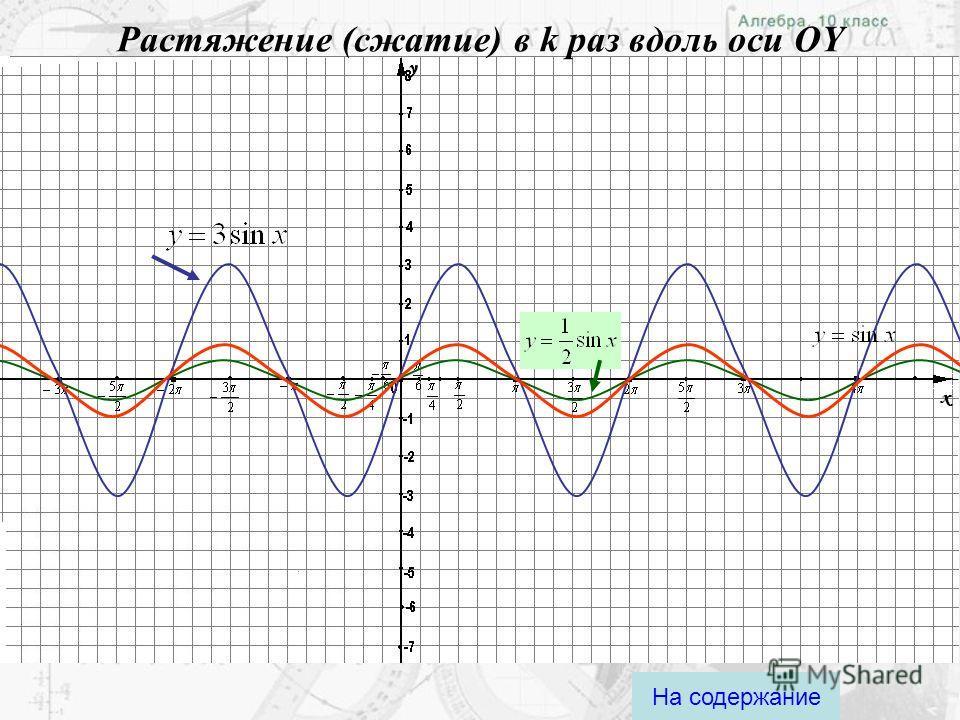 Параллельный перенос вдоль оси OX На содержание