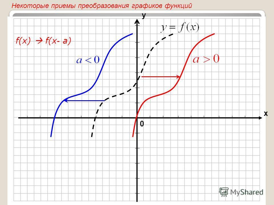 0 х у f(x) f(x - а) Некоторые приемы преобразования графиков функций