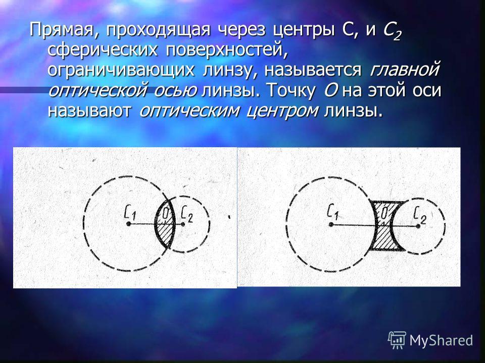 Прямая, проходящая через центры С, и С 2 сферических поверхностей, ограничивающих линзу, называется главной оптической осью линзы. Точку О на этой оси называют оптическим центром линзы.