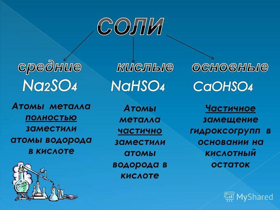 Атомы металла полностью заместили атомы водорода в кислоте Атомы металла частично заместили атомы водорода в кислоте Частичное замещение гидроксогрупп в основании на кислотный остаток