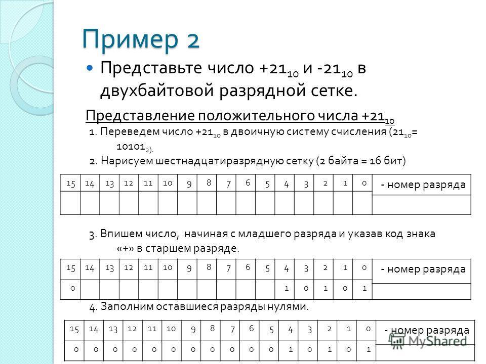 Пример 2 Представьте число +21 10 и -21 10 в двухбайтовой разрядной сетке. Представление положительного числа +21 10 1. Переведем число +21 10 в двоичную систему счисления (21 10 = 10101 2). 2. Нарисуем шестнадцатиразрядную сетку (2 байта = 16 бит )