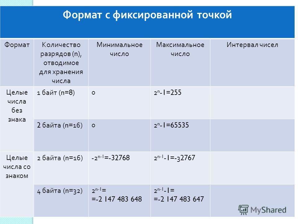 Формат с фиксированной точкой ФорматКоличество разрядов (n), отводимое для хранения числа Минимальное число Максимальное число Интервал чисел Целые числа без знака 1 байт (n=8) 02 n -1=255 2 байта (n=16) 02 n -1=65535 Целые числа со знаком 2 байта (n