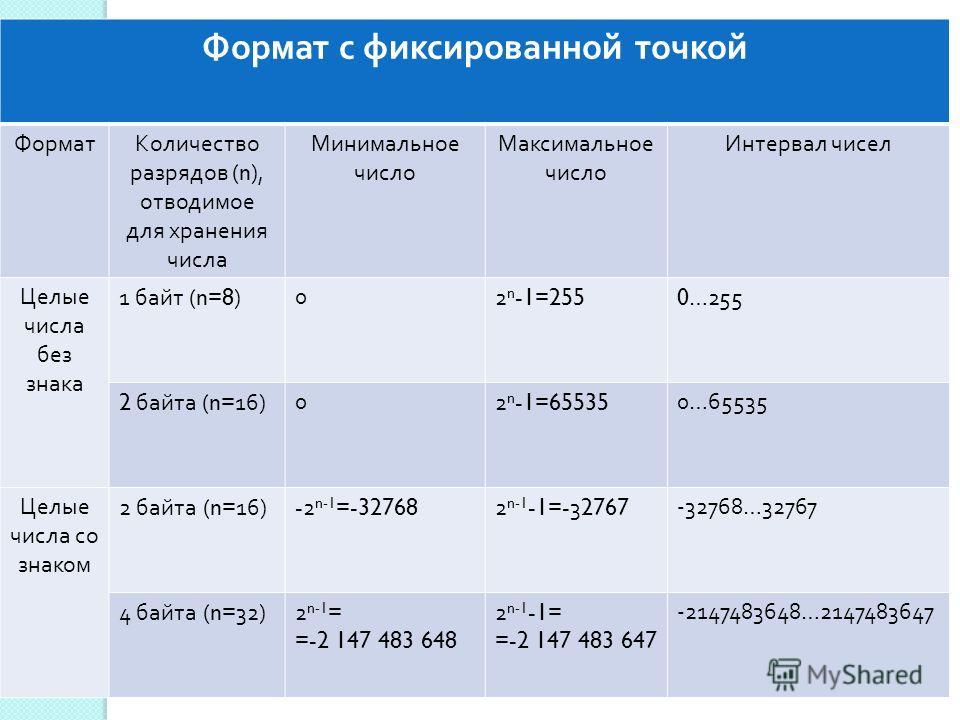Формат с фиксированной точкой ФорматКоличество разрядов (n), отводимое для хранения числа Минимальное число Максимальное число Интервал чисел Целые числа без знака 1 байт (n=8) 02 n -1=2550…255 2 байта (n=16) 02 n -1=655350…65535 Целые числа со знако
