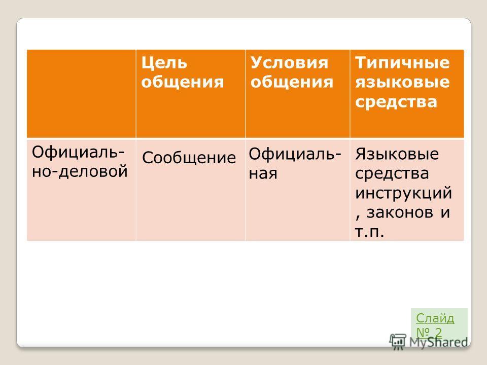 Цель общения Условия общения Типичные языковые средства Официаль- но-деловой Сообщение Официаль- ная Языковые средства инструкций, законов и т.п. Слайд 2