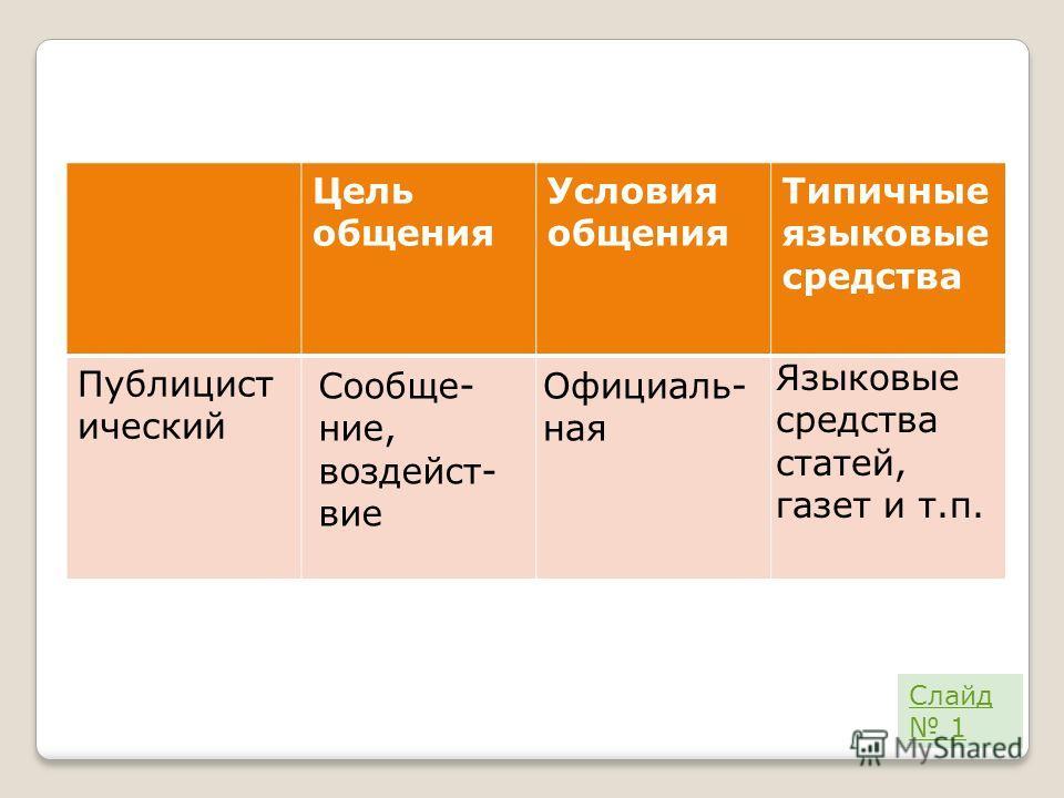 Цель общения Условия общения Типичные языковые средства Публицист ический Сообще- ние, воздейст- вие Официаль- ная Языковые средства статей, газет и т.п. Слайд 1