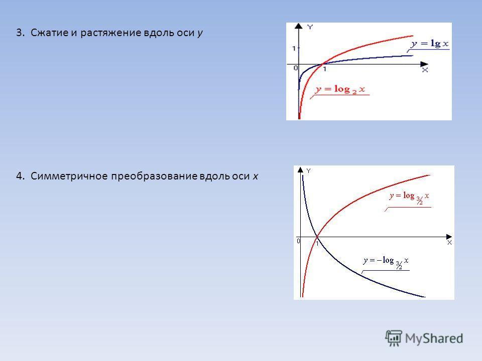 3. Сжатие и растяжение вдоль оси у 4. Симметричное преобразование вдоль оси х