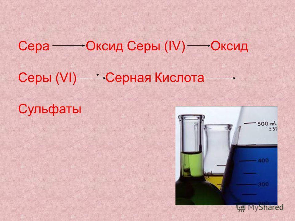 Сера Оксид Серы (IV) Оксид Серы (VI) Серная Кислота Сульфаты