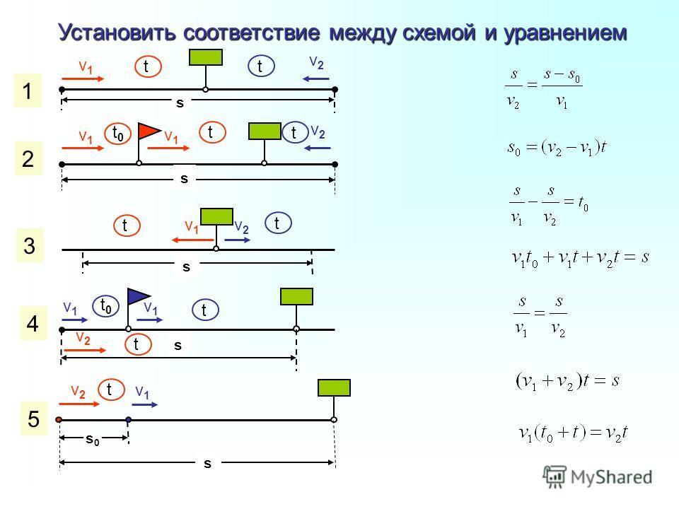 Установить соответствие между схемой и уравнением v1v1 v1v1 v1v1 v2v2 v2v2 v2v2 s0s0 s s s s s v1v1 v2v2 v2v2 v1v1 v1v1 v1v1 t t t0t0 t0t0 t t t t t t t 1 2 3 4 5