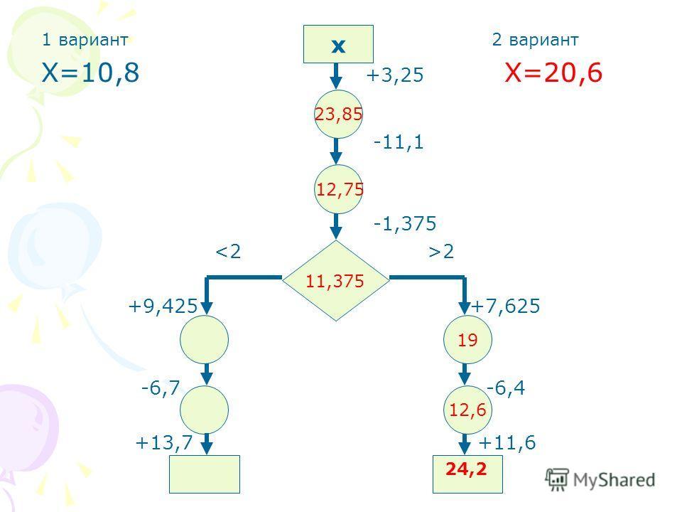 1 вариант 2 вариант Х=10,8 +3,25 Х=20,6 -11,1 -1,375 2 +9,425 +7,625 -6,7 -6,4 +13,7 +11,6 х 23,85 19 12,6 12,75 11,375 24,2