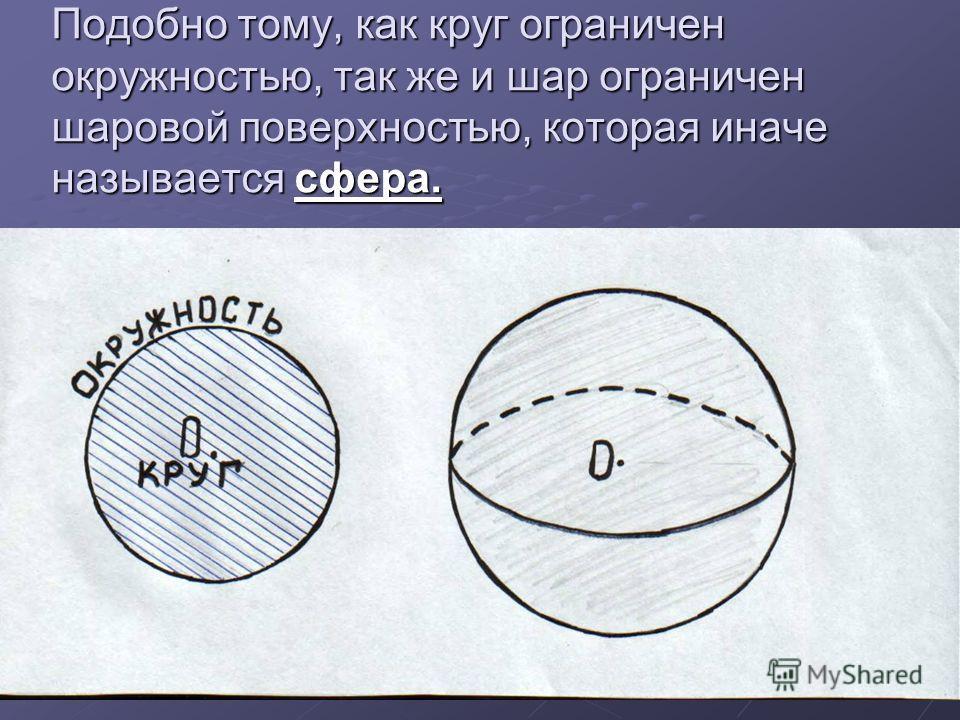Подобно тому, как круг ограничен окружностью, так же и шар ограничен шаровой поверхностью, которая иначе называется сфера.