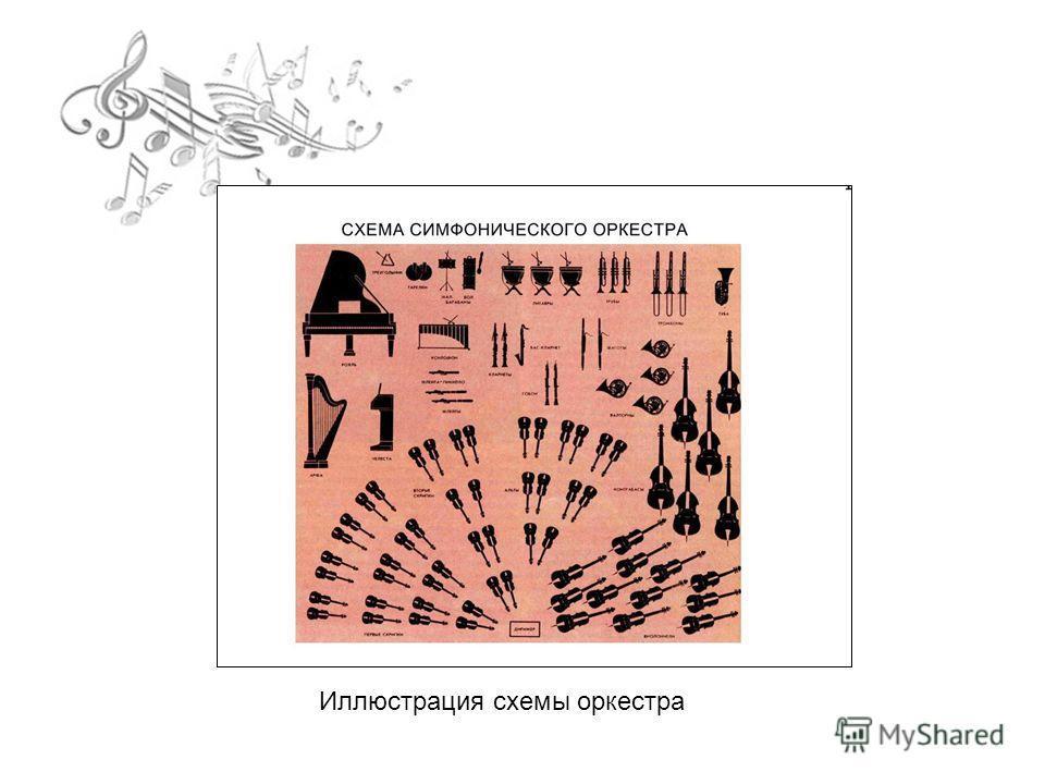 Иллюстрация схемы оркестра