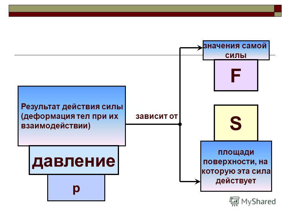 Результат действия силы (деформация тел при их зависит от взаимодействии) значения самой силы площади поверхности, на которую эта сила действует давление F S р