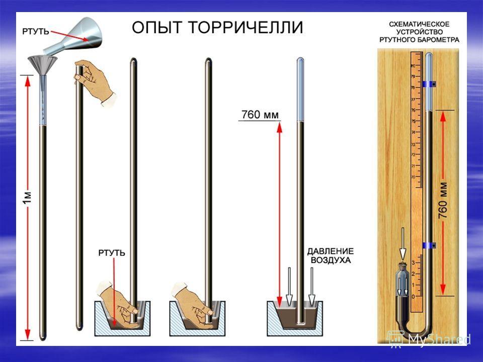 Что такое атмосферное давление? Рассказать об опыте Торричелли по измерению атмосферного давления Рассказать об опыте Торричелли по измерению атмосферного давления