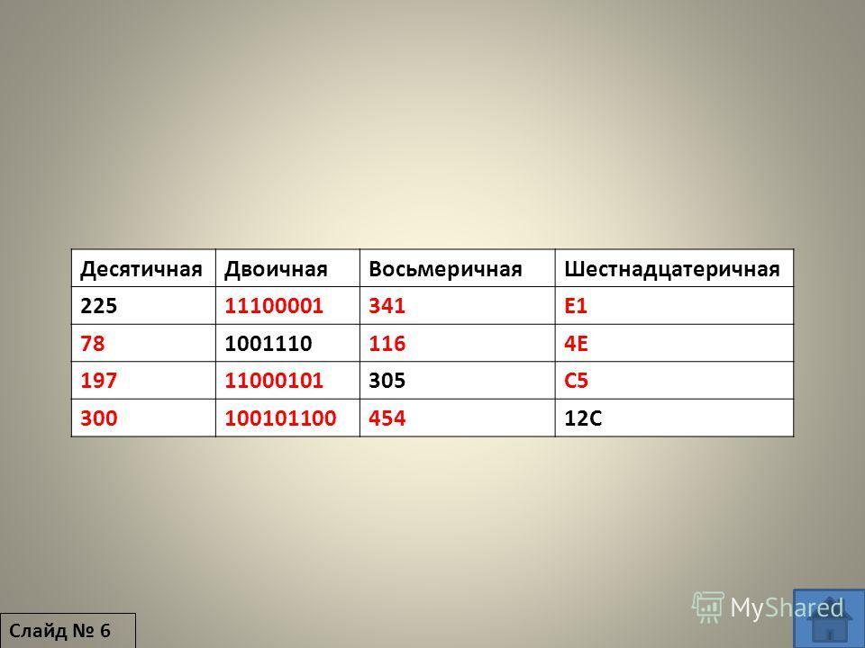 ДесятичнаяДвоичнаяВосьмеричнаяШестнадцатеричная 22511100001341E1 7810011101164E4E 19711000101305C5 30010010110045412С Слайд 6