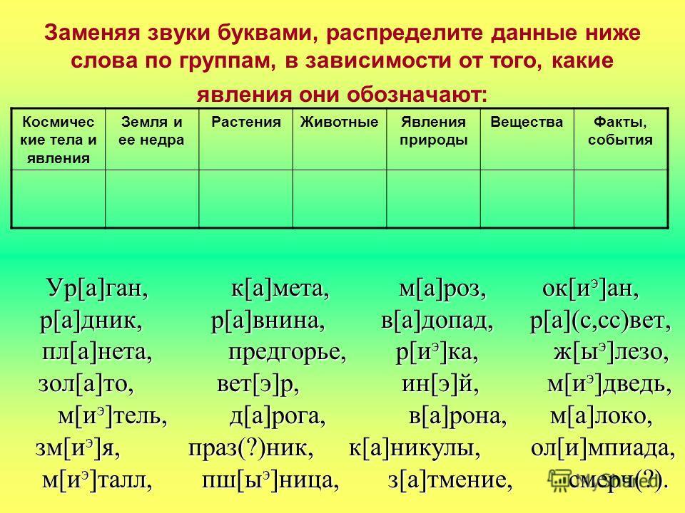 Заменяя звуки буквами, распределите данные ниже слова по группам, в зависимости от того, какие явления они обозначают: Ур[а]ган, к[а]мета, м[а]роз, ок[иэ]ан, р[а]дник, р[а]внина, в[а]допад, р[а](с,сс)вет, пл[а]нета, предгорье, р[иэ]ка, ж[ыэ]лезо, зол