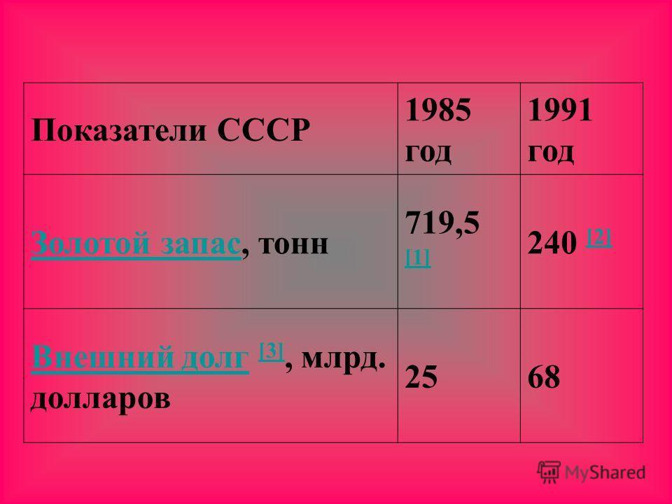 Показатели СССР 1985 год 1991 год Золотой запасЗолотой запас, тонн 719,5 [1] [1] 240 [2] [2] Внешний долгВнешний долг [3], млрд. долларов [3] 2568