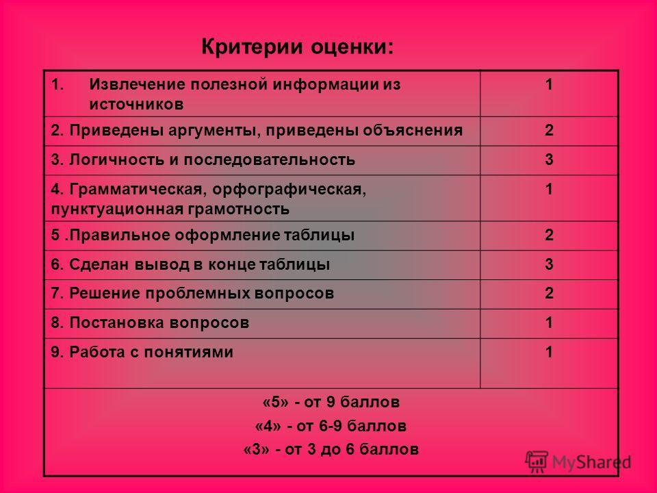 Критерии оценки: 1.Извлечение полезной информации из источников 1 2. Приведены аргументы, приведены объяснения2 3. Логичность и последовательность3 4. Грамматическая, орфографическая, пунктуационная грамотность 1 5.Правильное оформление таблицы2 6. С