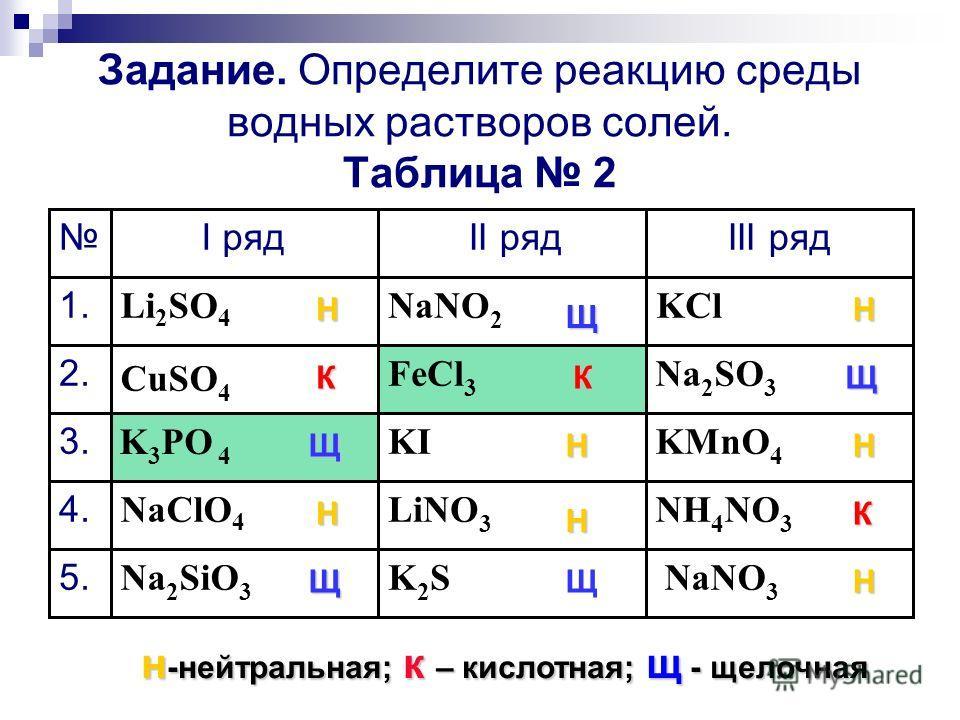 Задание. Определите реакцию среды водных растворов солей. Таблица 2 NaNO 3 K2SK2SNa 2 SiO 3 5. NH 4 NO 3 LiNO 3 NaClO 4 4. KMnO 4 KI K 3 PO 4 3. Na 2 SO 3 FeCl 3 CuSO 4 2. KClNaNO 2 Li 2 SO 4 1. III рядII рядI ряд Н К Щ Н ЩЩ Н Н К Щ Н Щ Н К Н н -нейт