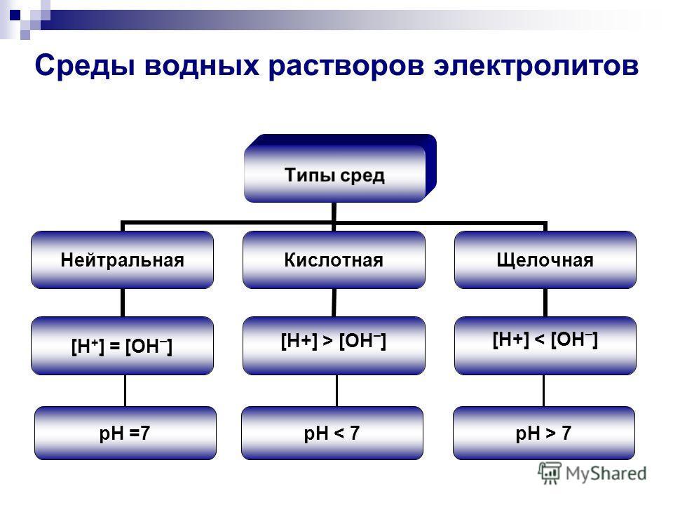 Среды водных растворов электролитов Типы сред Нейтральная [H + ] = [OH – ] Кислотная [H+] > [OH – ] Щелочная [H+] < [OH – ] pH =7pH < 7pH > 7