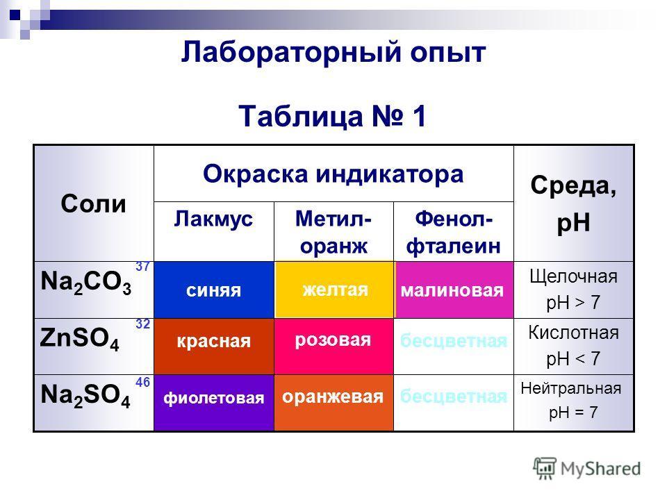 Лабораторный опыт Таблица 1 Нейтральная pH = 7 бесцветнаяоранжевая фиолетовая Na 2 SO 4 Кислотная pH < 7 бесцветная розовая красная ZnSO 4 Щелочная pH > 7 малиновая желтая синяя Na 2 CO 3 Фенол- фталеин Метил- оранж Лакмус Среда, pH Окраска индикатор