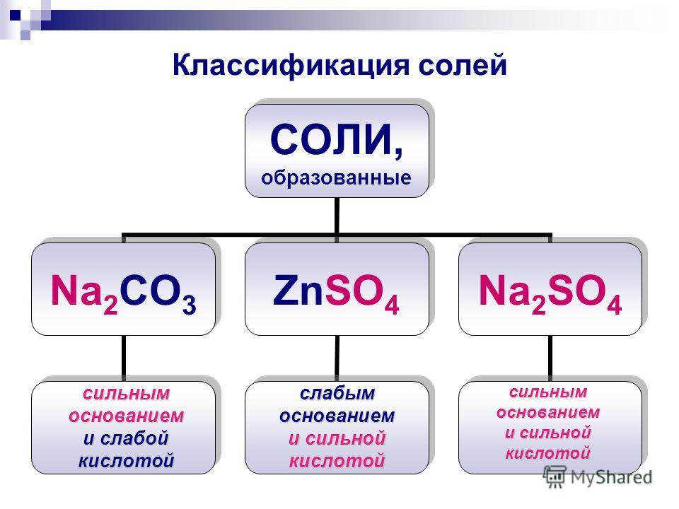 Классификация солей СОЛИ, образованные Na2CO3ZnSO4Na2SO4 сильным основанием и слабой кислотой слабым основанием и сильной кислотой сильным основанием и сильной кислотой