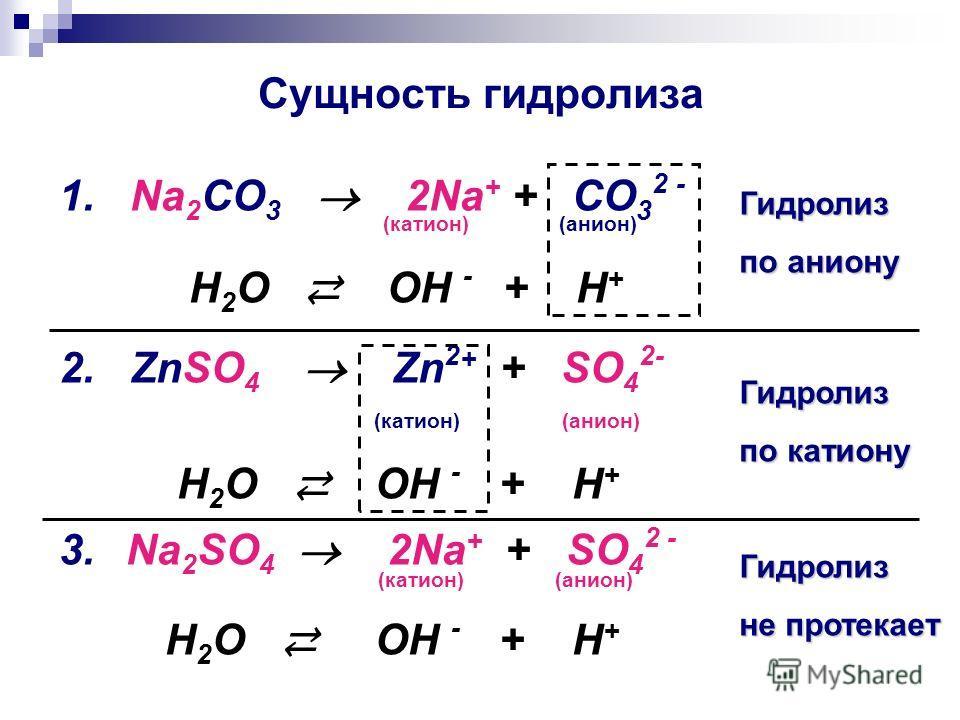 Сущность гидролиза 1. Na 2 CO 3 2Na + + CO 3 2 - (катион) (анион) H 2 O OH - + H + 2. ZnSO 4 Zn 2 + + SO 4 2- (катион) (анион) H 2 O OH - + H + 3. Na 2 SO 4 2Na + + SO 4 2 - (катион) (анион) H 2 O OH - + H + Гидролиз по аниону Гидролиз по катиону Гид