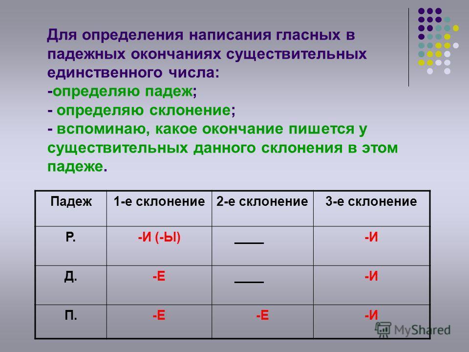 Для определения написания гласных в падежных окончаниях существительных единственного числа: -определяю падеж; - определяю склонение; - вспоминаю, какое окончание пишется у существительных данного склонения в этом падеже. Падеж1-е склонение2-е склоне