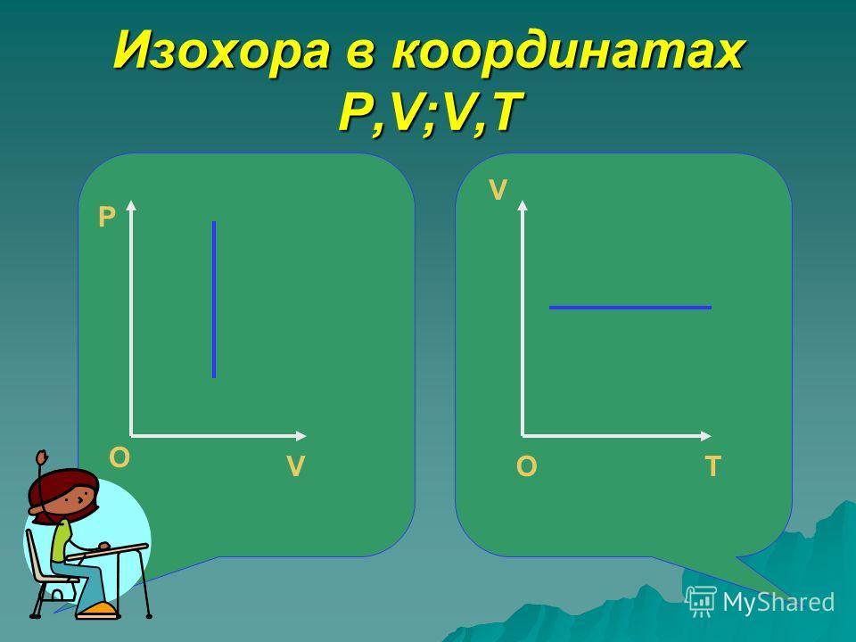 Изохора в координатах P,V;V,T ОT V O O P V O