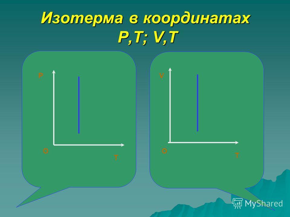 Изотерма в координатах P,T; V,T P T O T V O