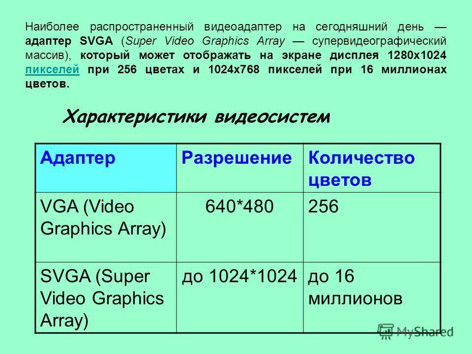 Характеристики видеосистем АдаптерРазрешениеКоличество цветов VGA (Video Graphics Array) 640*480256 SVGA (Super Video Graphics Array) до 1024*1024до 16 миллионов Наиболее распространенный видеоадаптер на сегодняшний день адаптер SVGA (Super Video Gra