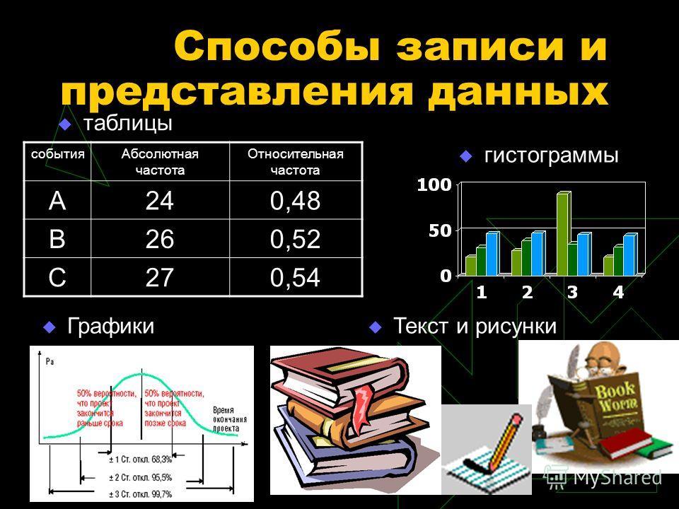 Способы записи и представления данных событияАбсолютная частота Относительная частота А240,48 В260,52 С270,54 таблицы гистограммы Текст и рисунки Графики