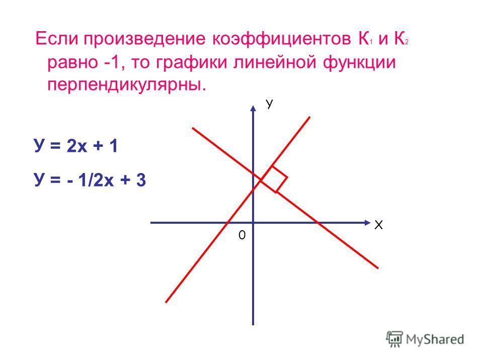 Если произведение коэффициентов К 1 и К 2 равно -1, то графики линейной функции перпендикулярны. У = 2х + 1 У = - 1/2х + 3 Y X 0