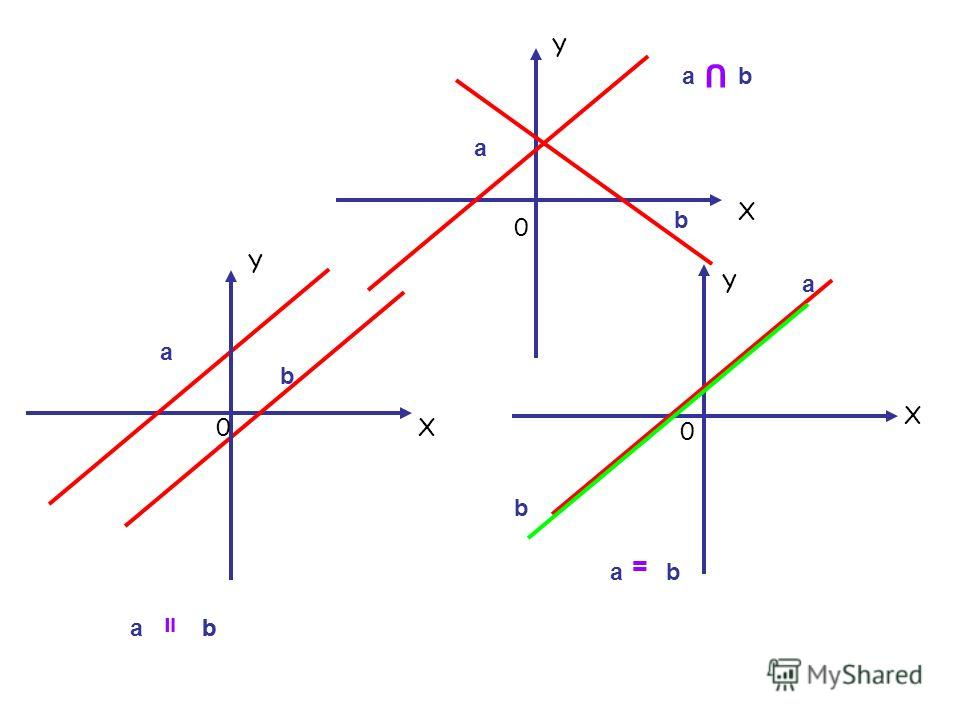 а b а а а а а b b b b b = = U b Y X0 Y X 0 Y X 0