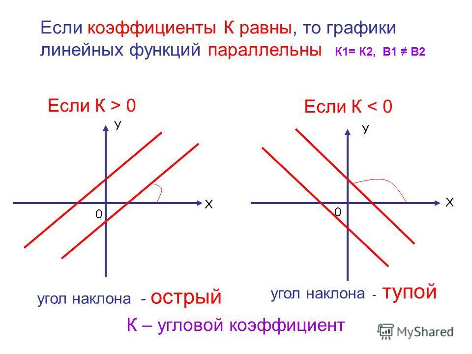 Если коэффициенты К равны, то графики линейных функций параллельны К1= К2, В1 В2 Если К > 0 угол наклона - острый Если К < 0 угол наклона - тупой К – угловой коэффициент Y X 0 Y X 0