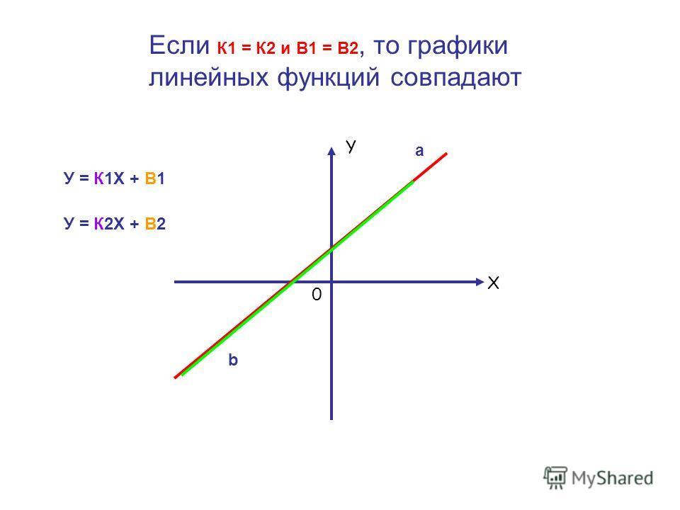Если К1 = К2 и В1 = В2, то графики линейных функций совпадают а b У = К1Х + В1 У = К2Х + В2 Y X 0
