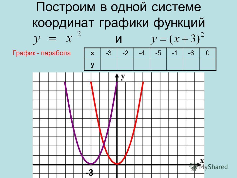 Построим в одной системе координат графики функций и х-3-2-4-5-60 у График - парабола -3
