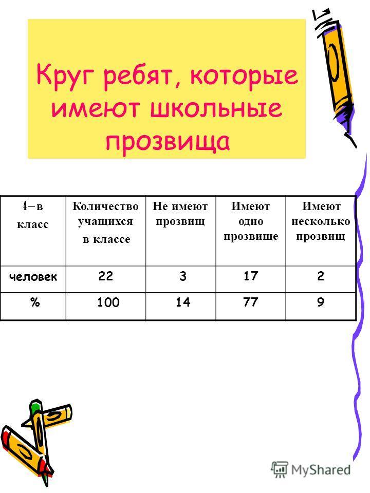 Круг ребят, которые имеют школьные прозвища 4 – в класс Количество учащихся в классе Не имеют прозвищ Имеют одно прозвище Имеют несколько прозвищ человек22 3172 % 100 14779