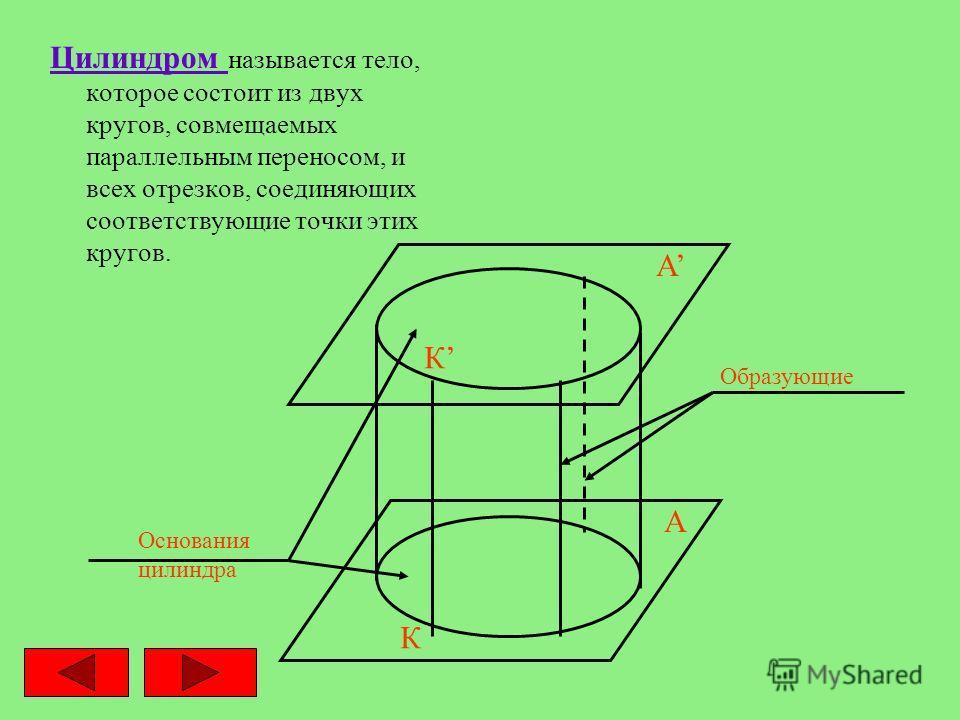 Цилиндром называется тело, которое состоит из двух кругов, совмещаемых параллельным переносом, и всех отрезков, соединяющих соответствующие точки этих кругов. А А К К Основания цилиндра Образующие