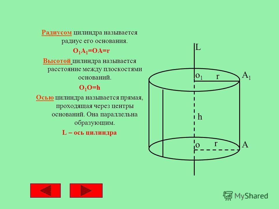 Радиусом цилиндра называется радиус его основания. O 1 A 1 =OA=r Высотой цилиндра называется расстояние между плоскостями оснований. O 1 O=h Осью цилиндра называется прямая, проходящая через центры оснований. Она параллельна образующим. L – ось цилин