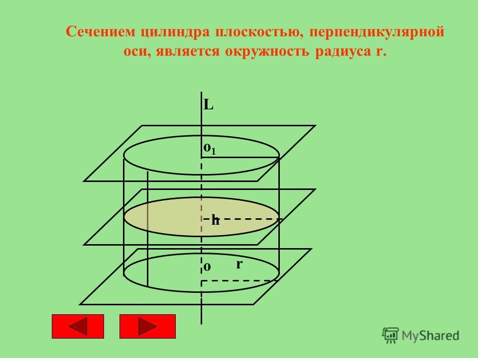 Сечением цилиндра плоскостью, перпендикулярной оси, является окружность радиуса r. L о1о1 о r h