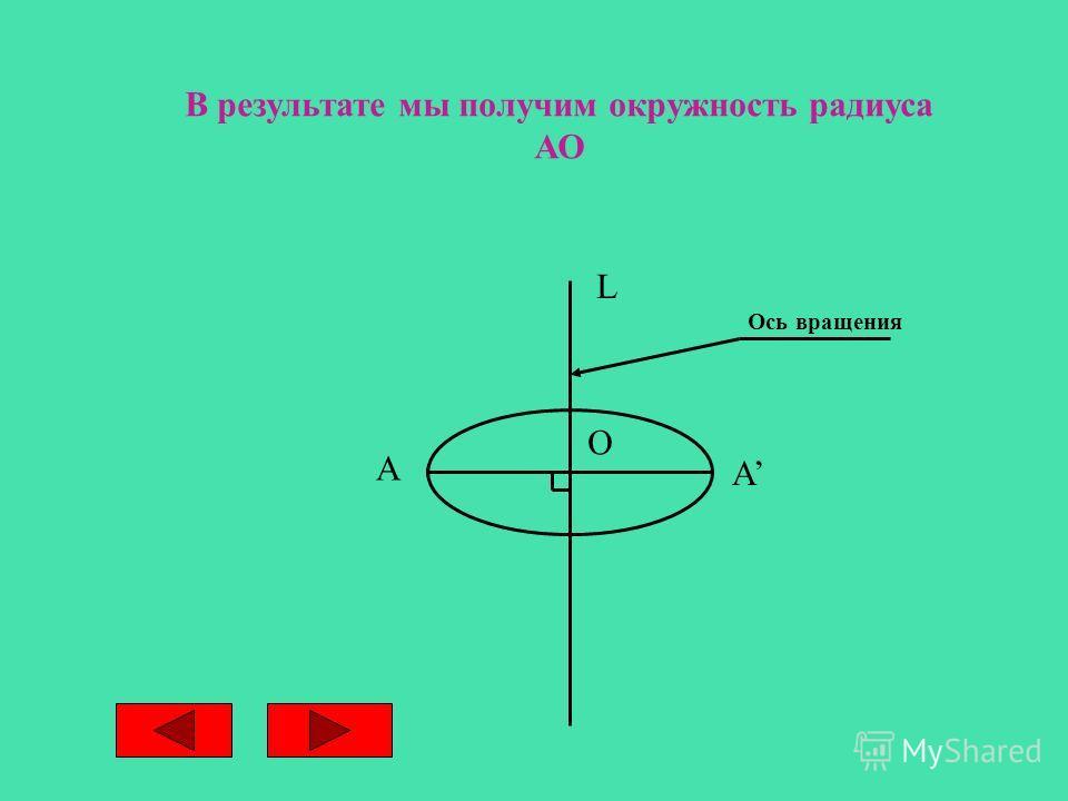 В результате мы получим окружность радиуса АО L A О А Ось вращения
