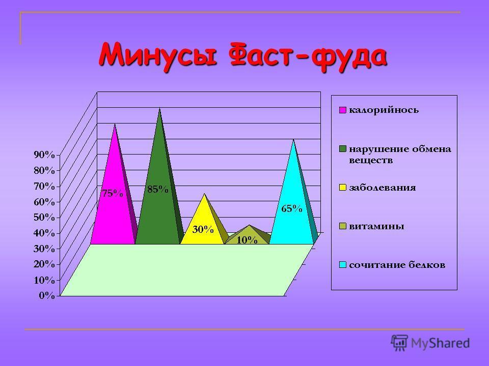Минусы Фаст-фуда