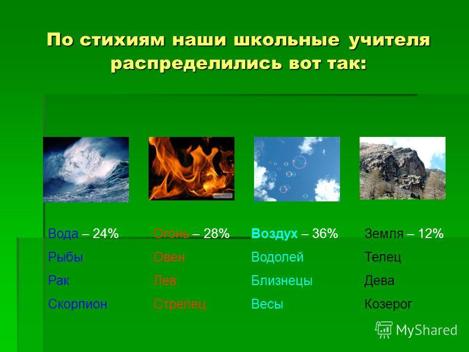 По стихиям наши школьные учителя распределились вот так: Огонь – 28% Овен Лев Стрелец Вода – 24% Рыбы Рак Скорпион Воздух – 36% Водолей Близнецы Весы Земля – 12% Телец Дева Козерог