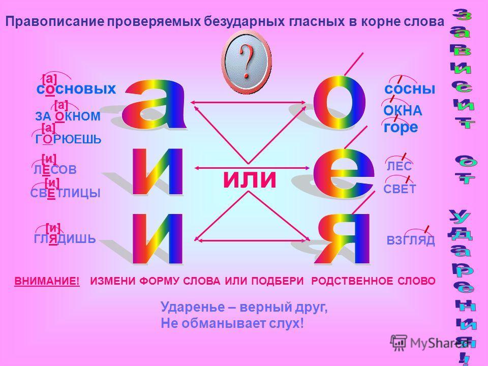 или ВНИМАНИЕ! ИЗМЕНИ ФОРМУ СЛОВА ИЛИ ПОДБЕРИ РОДСТВЕННОЕ СЛОВО сосновых сосны [ а ] ЗА ОКНОМ [а] ОКНА ГОРЮЕШЬ [а][а] горе ЛЕСОВ [и][и] СВЕТЛИЦЫ [и][и] ЛЕС СВЕТ ГЛЯДИШЬ [и][и] ВЗГЛЯД Ударенье – верный друг, Не обманывает слух! Правописание проверяемых